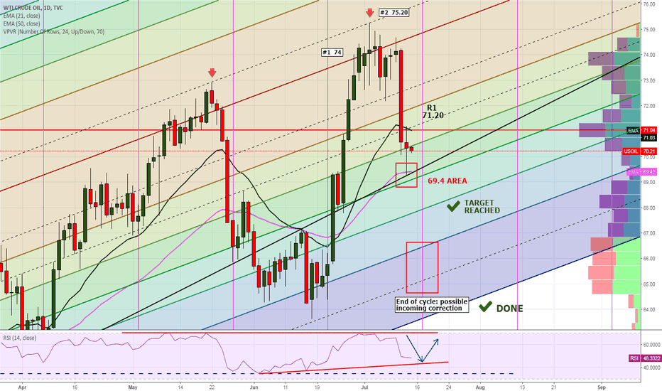USOIL: What a fantastic trade!!!  Let's take some considerations