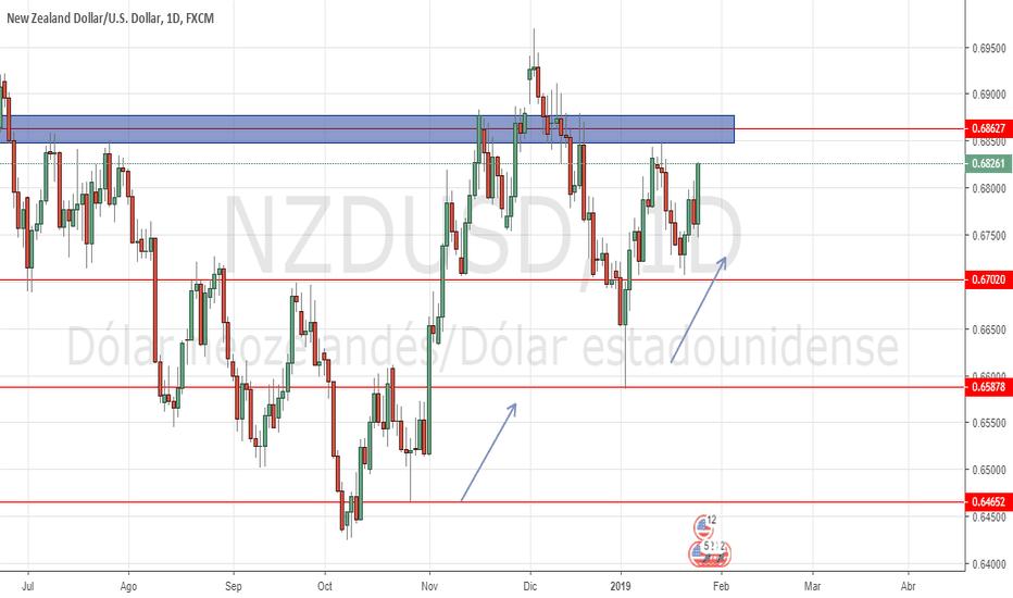 NZDUSD: NZDUSD alcista por encima de 0,6560