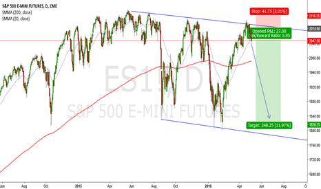 ES1!: S&P500 Short--Bouncing Inside A Channel.