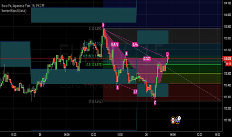 EURJPY: EURJPY_M15_Sweet Band + Fibo + Gartley