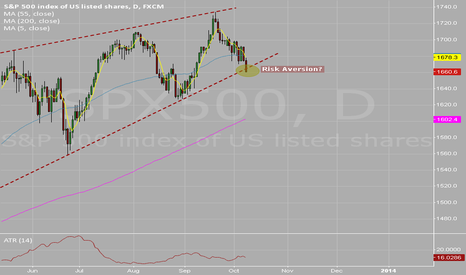 SPX500: Risk aversion weighs on S&P 500