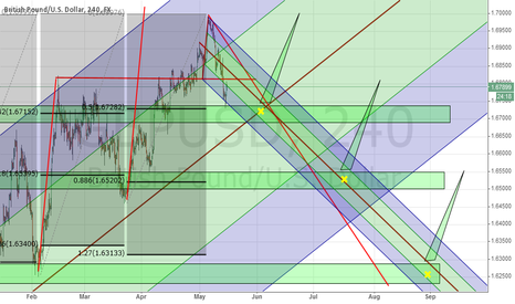 GBPUSD: GBPUSD - 3 possible retrace zones