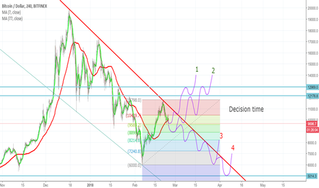 BTCUSD: BTCUSD - Decision Time! What path will it follow?