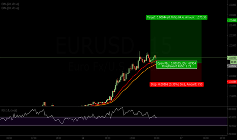 EURUSD: EU long entered again