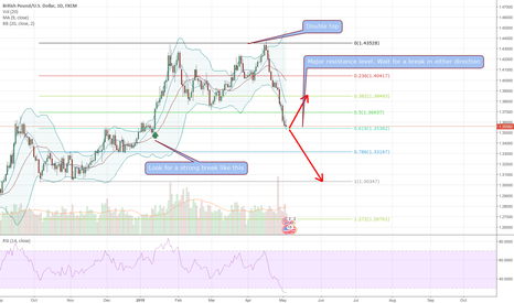 GBPUSD: Interesting price action on gbpusd
