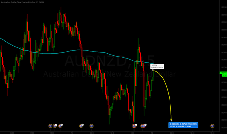 AUDNZD: audnzd 15m short idea