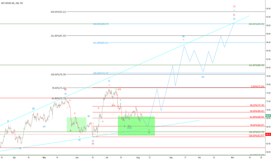USOIL: WTI (CRUDEOIL) – Prepares for 88 USD!