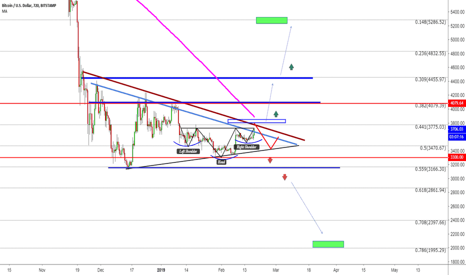 BTCUSD: #BTC A Critical Moment!! And what you need to know?!