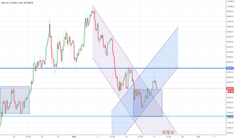 BTCUSD: 4H support holding up