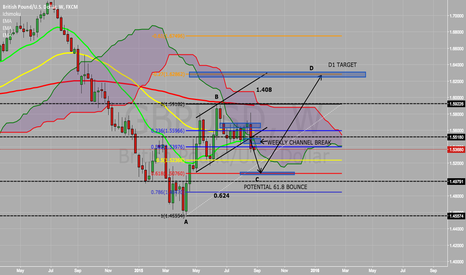 GBPUSD: GBPUSD POSSIBLE PLAYOUT