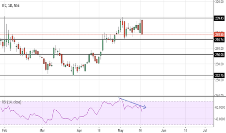 ITC: ITC – Topped out?