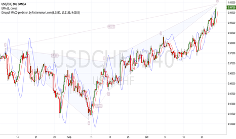 USDCHF: USDCHF is forming a DEEP BEARISH CRAB