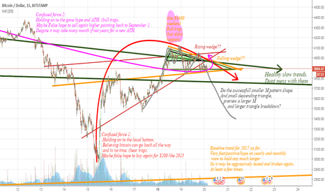 BTCUSD: Bitcoin Dont mess with the trends / averages