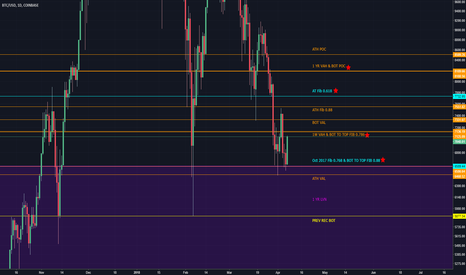 BTCUSD: Weekly Updated #BTCUSD Volume Profile + Fibonacci Analysis