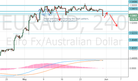 EURAUD: EURAUD, more downside for this pair..