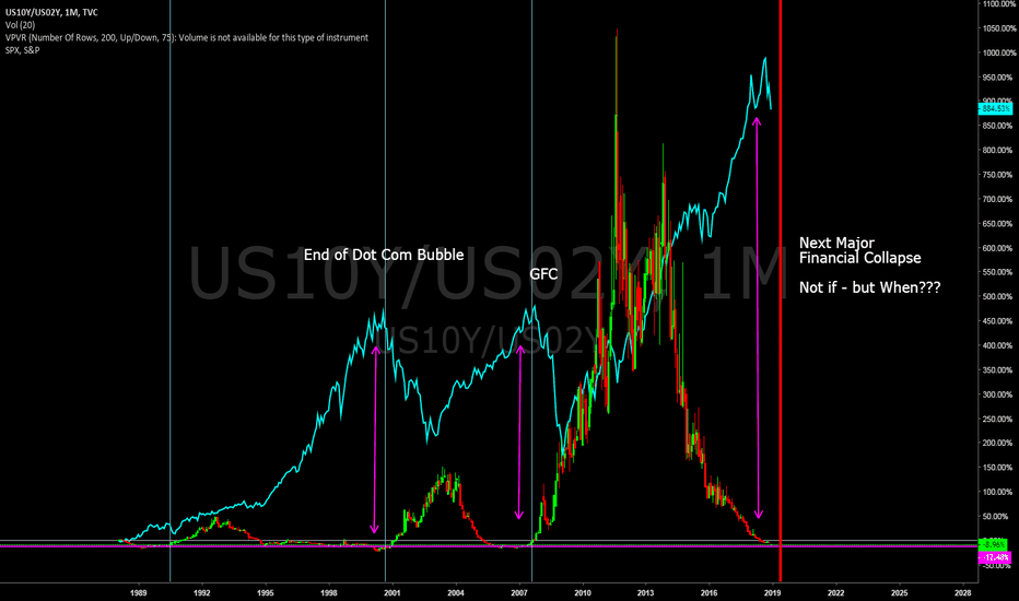 US10Y/US02Y: Relationship between US10Y/US02Y Bond yields and the S&P500