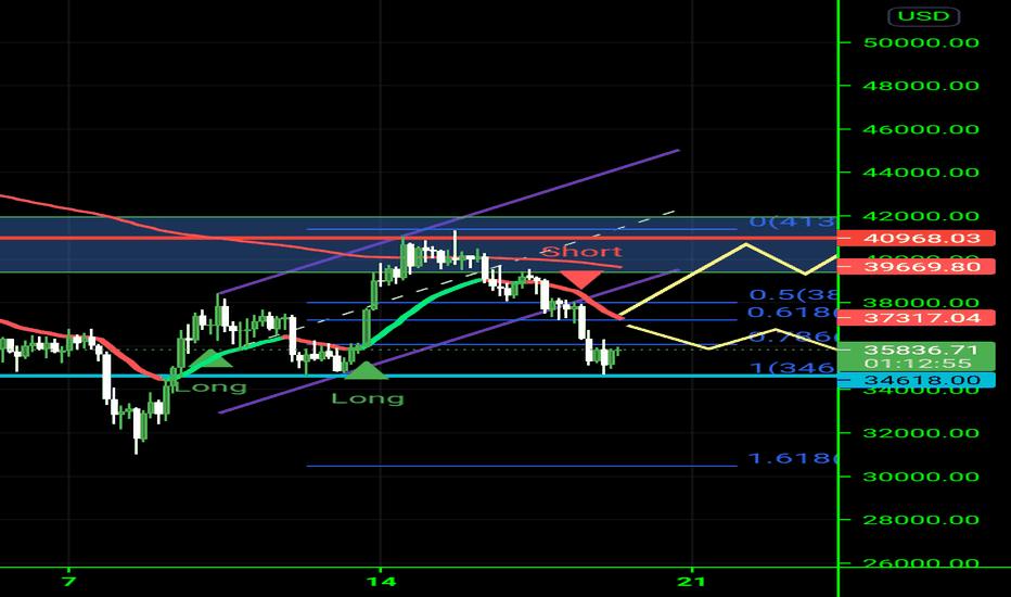 tradingview btc dolar