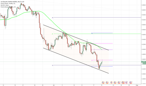 USDDKK: USD/DKK 4H Chart: Channel Down