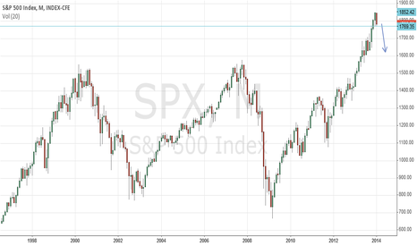 SPX: If you want to see something ominous, chk the SPX monthly...