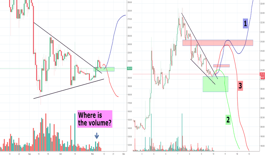 ETHUSD: ETH at decision time, second and last chance to move up