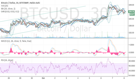 BTCUSD: BTCUSD bouncing at the lower end of the range