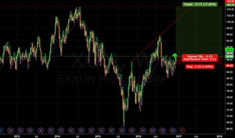 XOM: Exxon Mobil Long