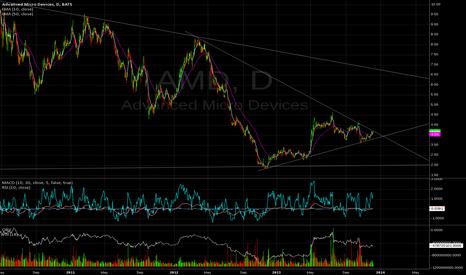 AMD: All set for BO