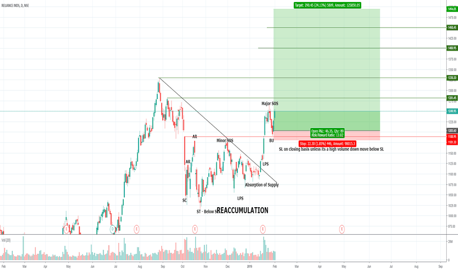 RELIANCE: RELIANCE RE-ACCUMULATION, WYCKOFF, LONG TERM