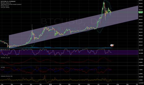 BTCUSD: BTC priced at or above the channel average