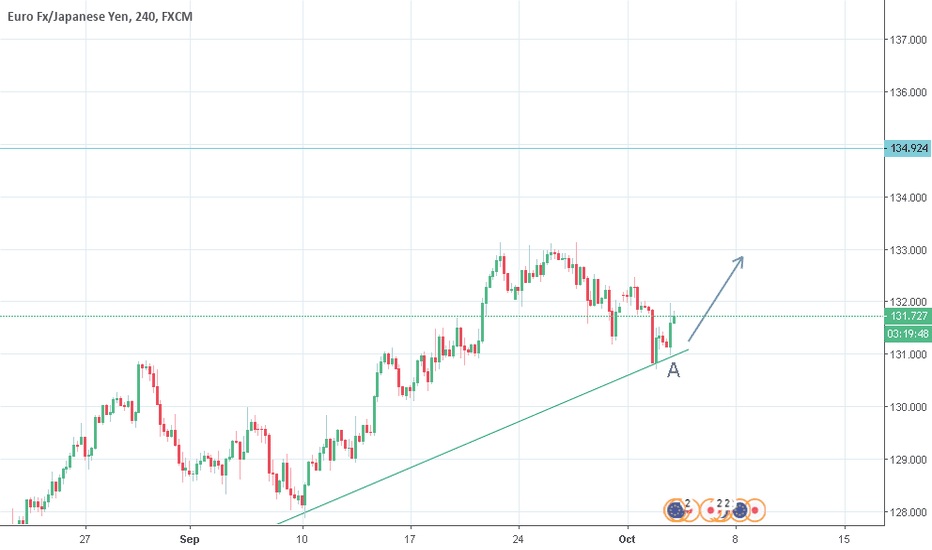 EURJPY: Largo en euro yen