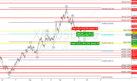XAUUSD: Possible short opportunity at Gold USD