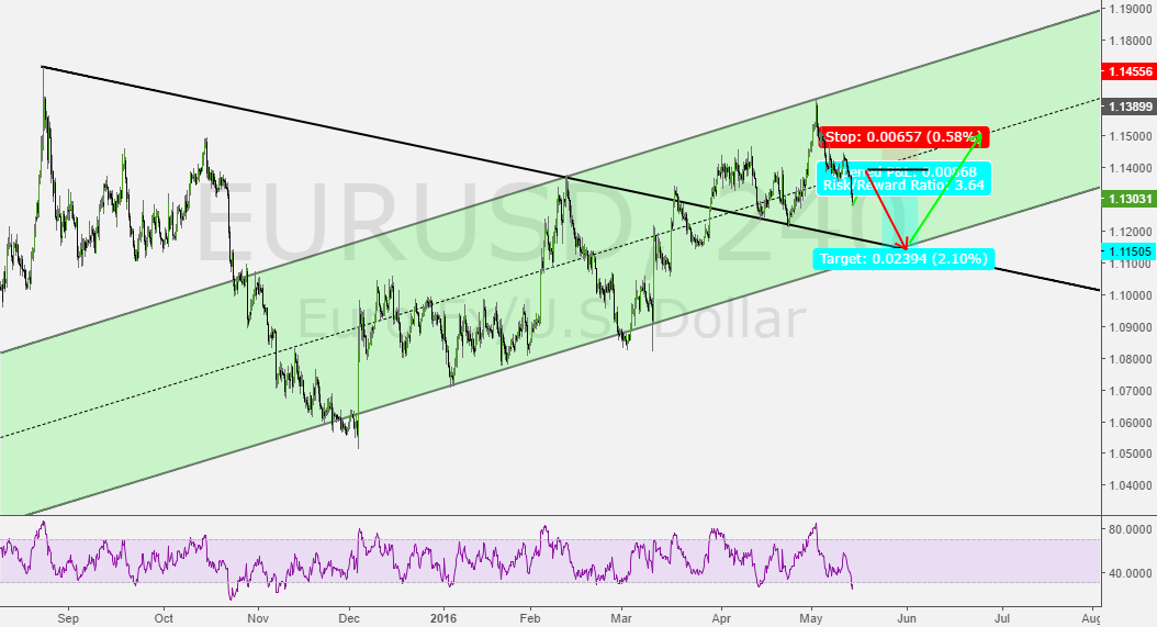Potential short upon retracement to falling and rising trendline