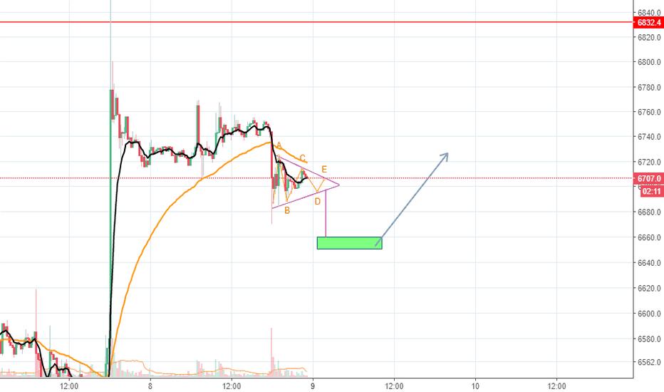 XBTUSD: triangulo