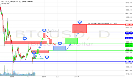 BTCUSD: bitcoin ultra longterm projection