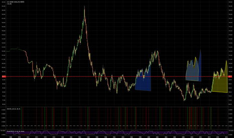 DXY: Retreading some old ground? (Simple trend path observation)