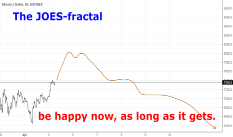 BTCUSD: The JOES-fractal: sorry to spoil the fun.......