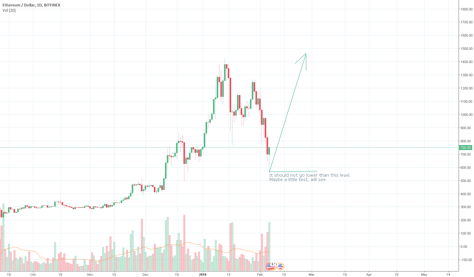 ETHUSD Expecting breaking new historical highs