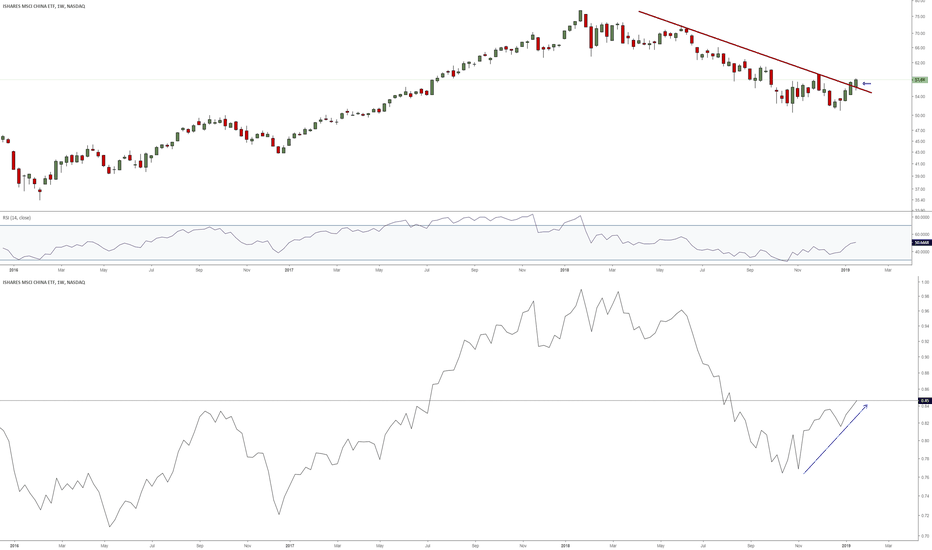 MCHI: China showing absolute & relative strength