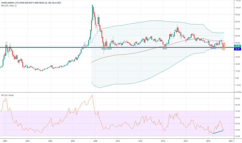 CHL Stock Price and Chart — NYSE:CHL — TradingView