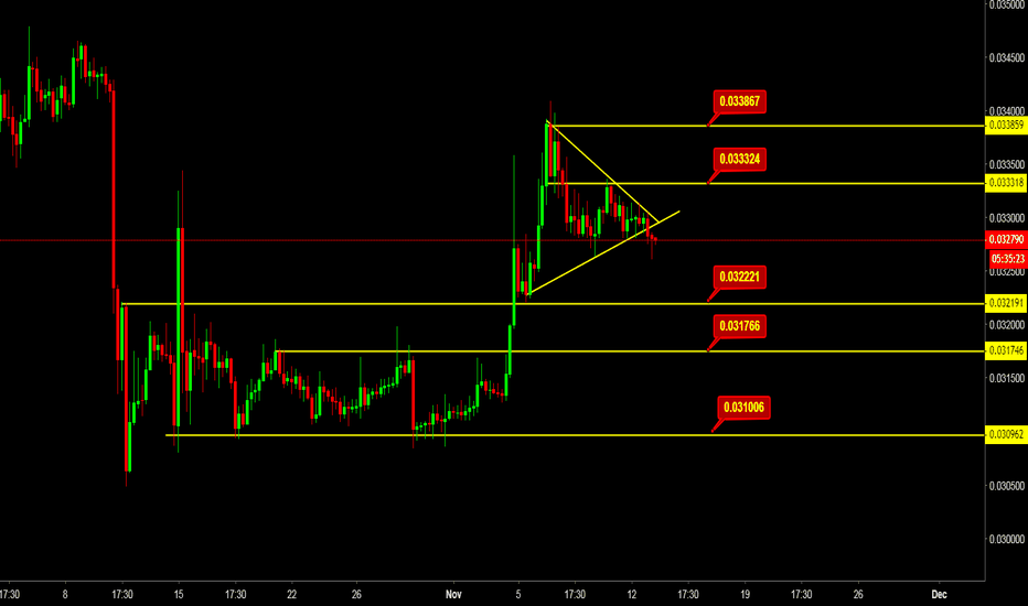 ETHBTC: ETHBTC Latest Technical Analysis short term