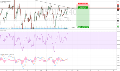 USOIL: Excellent Crude Oil Short Opportunity