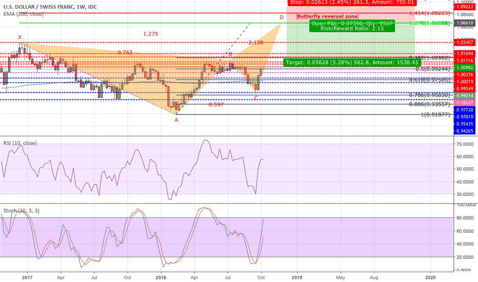 USDCHF: USDCHF Possible Butterfly