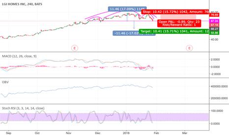 LGIH: #LGIH #short #stock