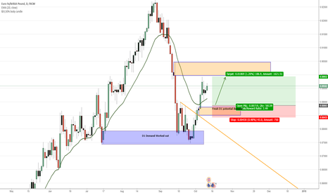 EURGBP: EURGBP potential long off D1 demand