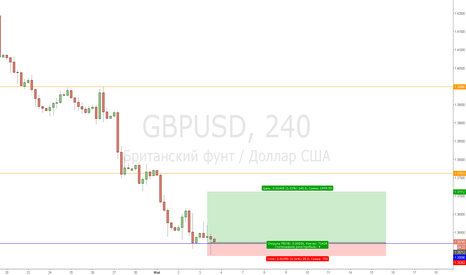 GBPUSD: 03.05.2018 GBP/USD LONG 4H Deal