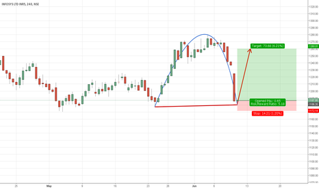 INFY: INFOSYS - Potential Long