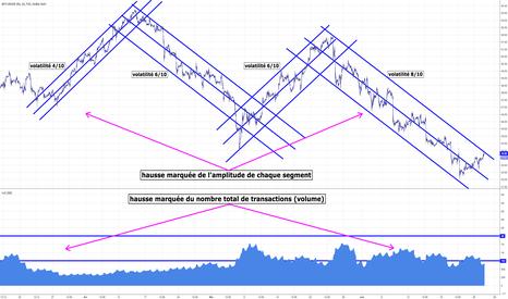 USOIL: étude #volatilité #volume #usoil #tendances #écarts-types...