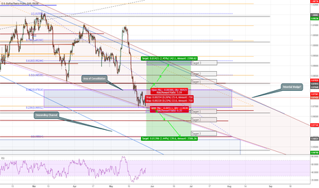 USDCHF: Decision Point on USDCHF