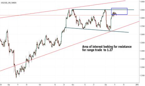USDCAD: Usd cad range trade