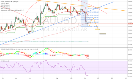 XAUUSD: My perspective on XAUUSD next week